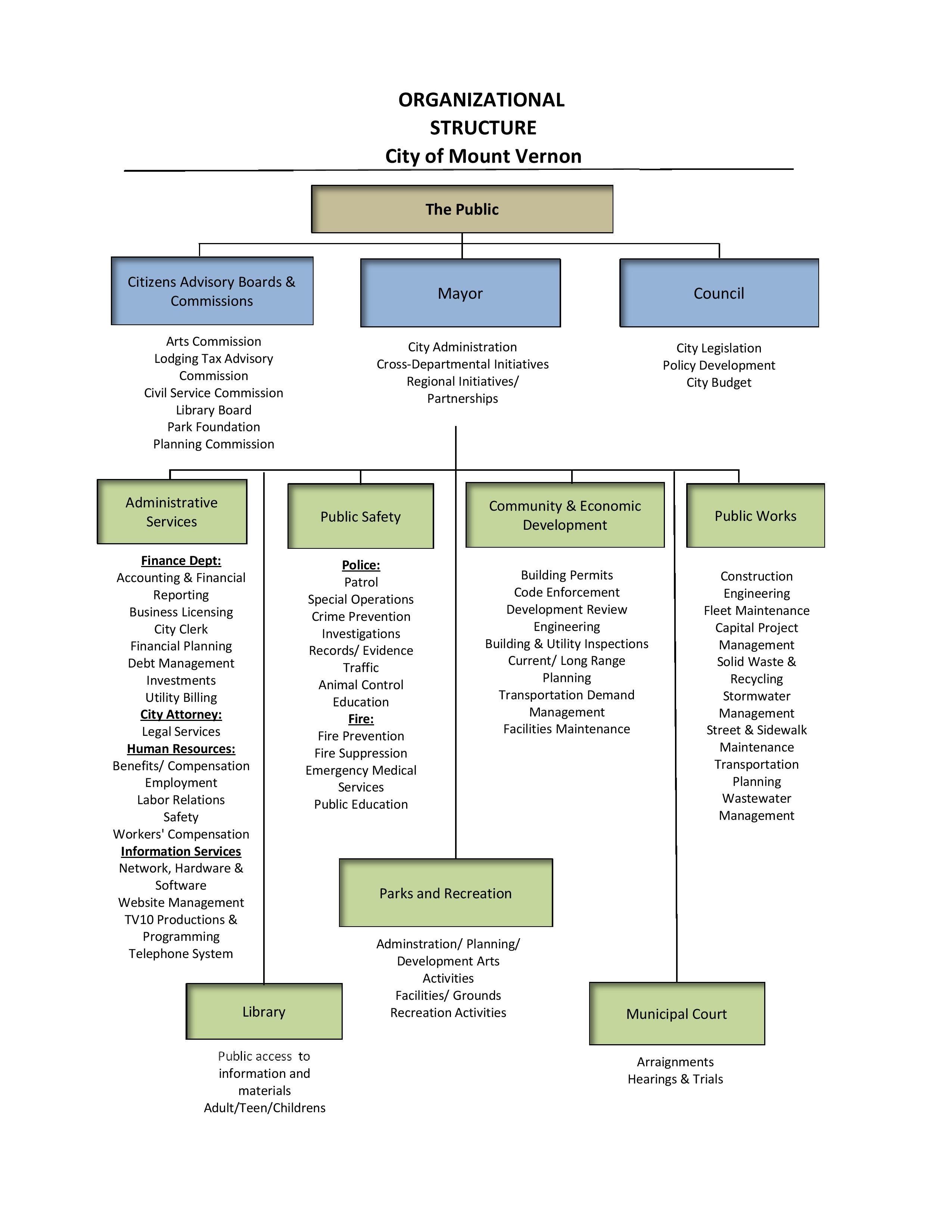 Organizational Structure Mount Vernon Wa Official Website